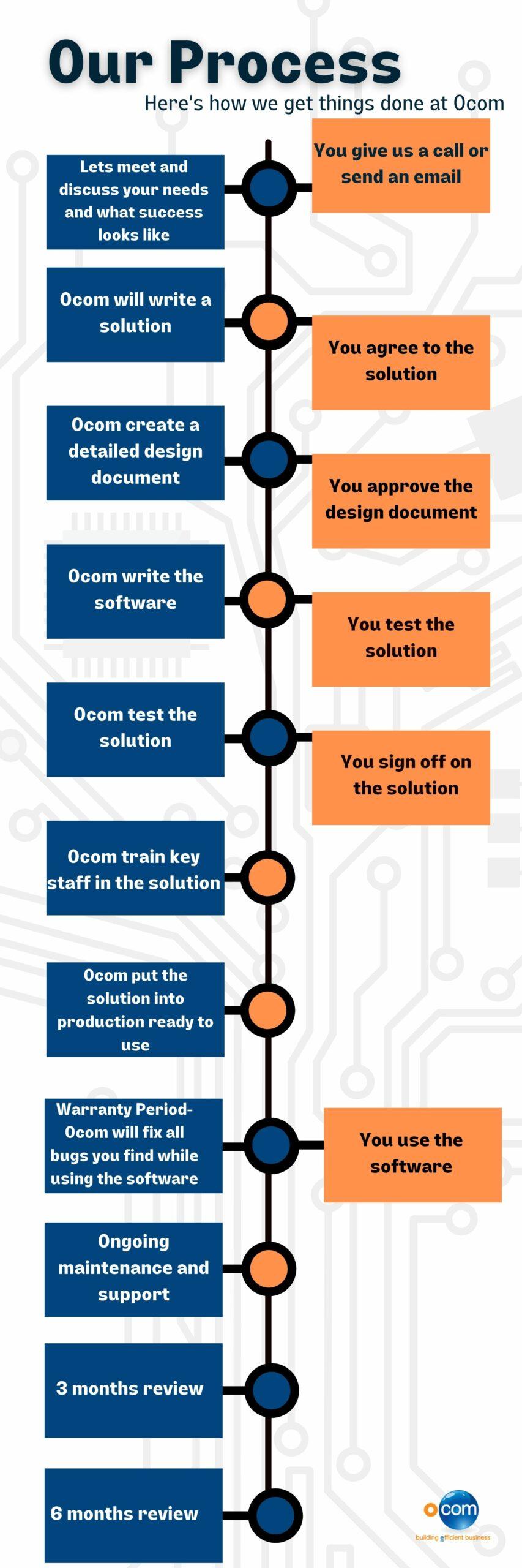 Our process OCOM 2