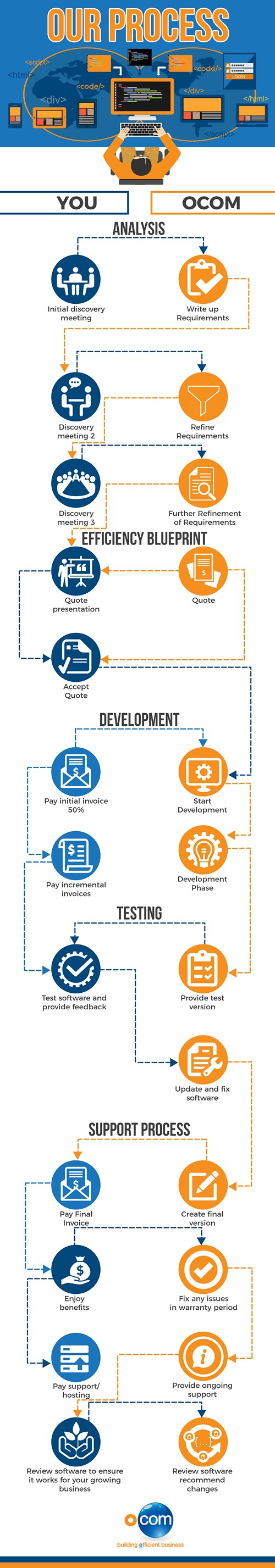 Ocom Software Process